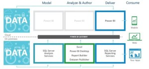 Microsoft Business Intelligence: Symmetry across on-premises and cloud