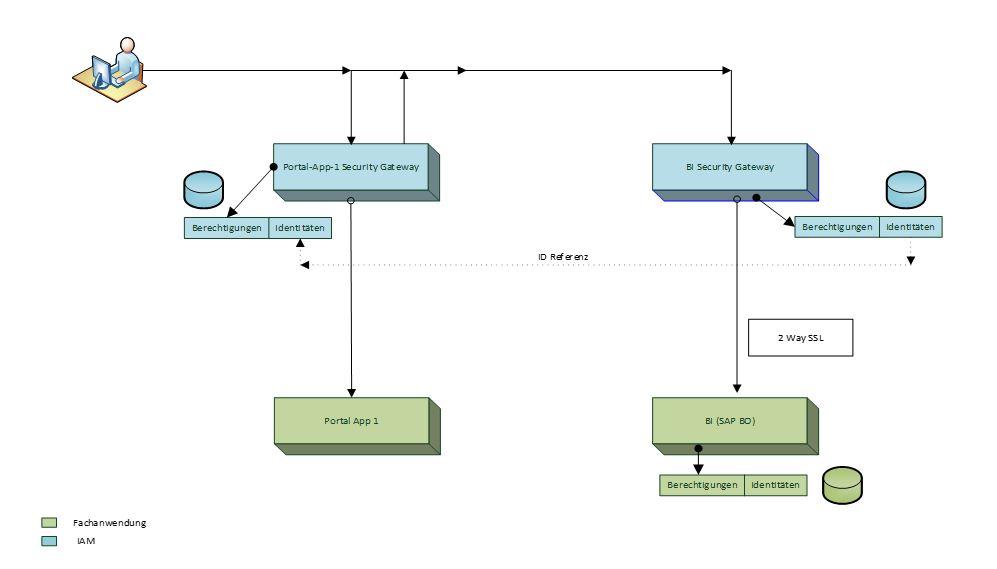 Abbildung 3 Systemarchitektur