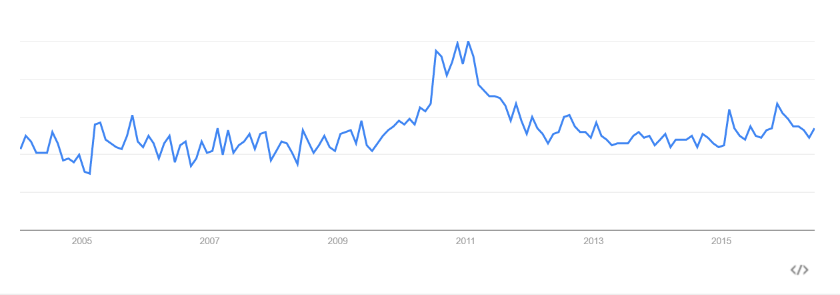 Abbildung 1: Google Trends - Data Vault