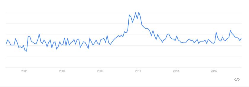 Abbildung 1: Google Trends - Data Vault