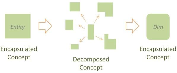 Abbildung 2: Unified Decomposition (https://hanshultgren.wordpress.com/2012/10/03/unified-decomposition)