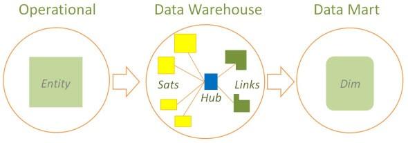 Abbildung 3: Unified Decomposition Data Vault (https://hanshultgren.wordpress.com/2012/10/03/unified-decomposition)