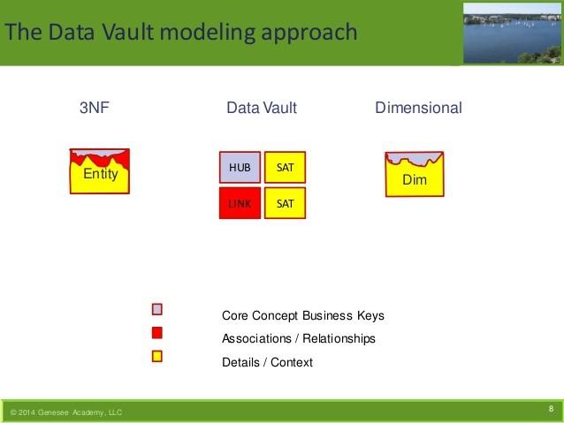 Abbildung 4: Data Vault Modeling approach (http://de.slideshare.net/HansHultgren/2014-ensemble-modelingpost)