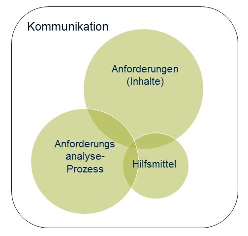 Abbildung 3: Bereiche Anforderungsmanagement