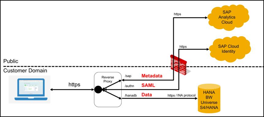 IT-Logix – SAP Analytics Cloud Live Connectivity – wohin