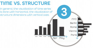 IBCS_3_time_structure