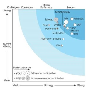 Microsoft Business Intelligence: Forrester Wave Agile BI Platforms Q3 2015