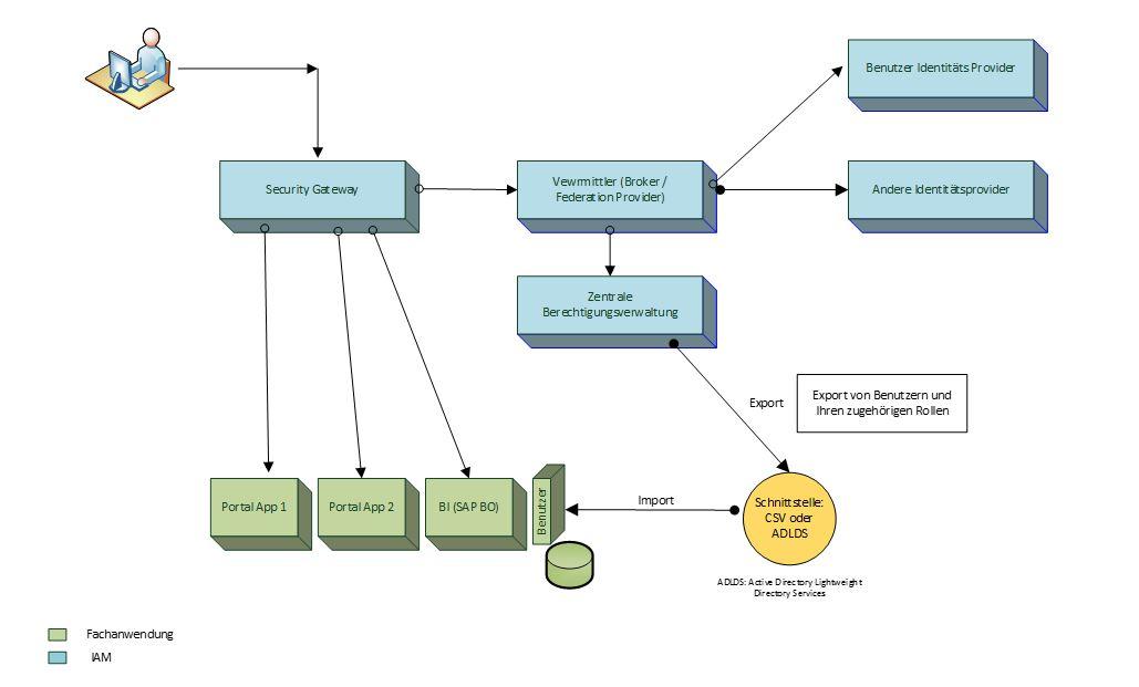 Abbildung 2 Lösungs-Architektur