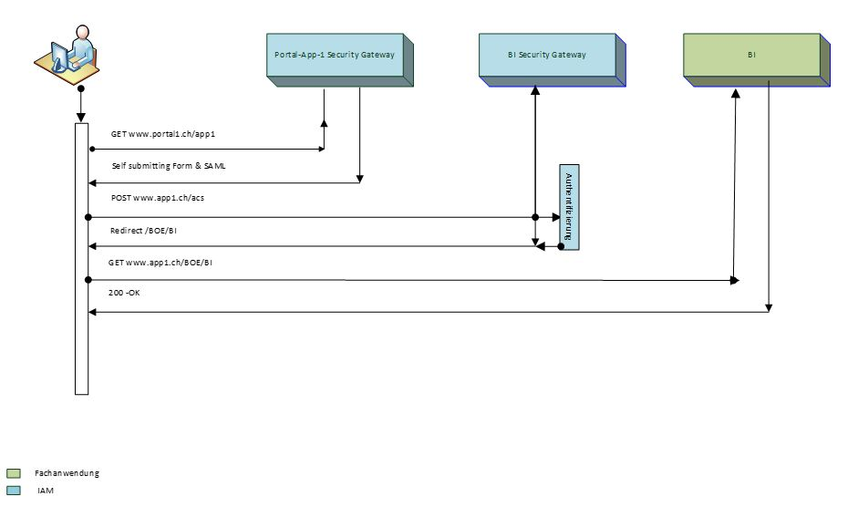 Abbildung 4 IdP-initiated Webbrowser-SSO-Profil