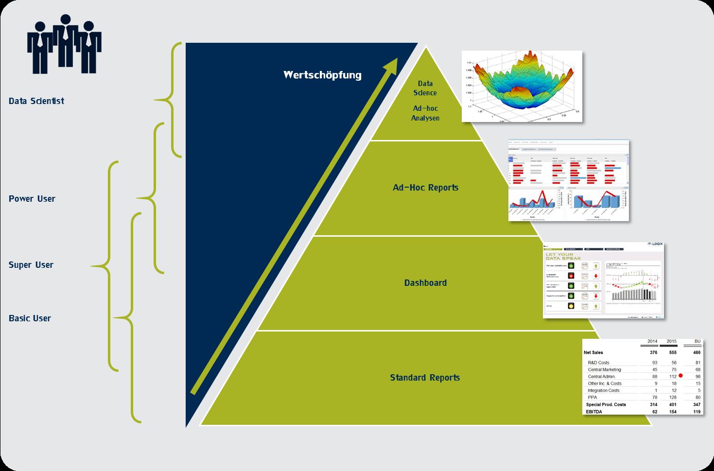 Abbildung 1: BI Benutzergruppen in Verbindung mit den BI Informationsprodukten