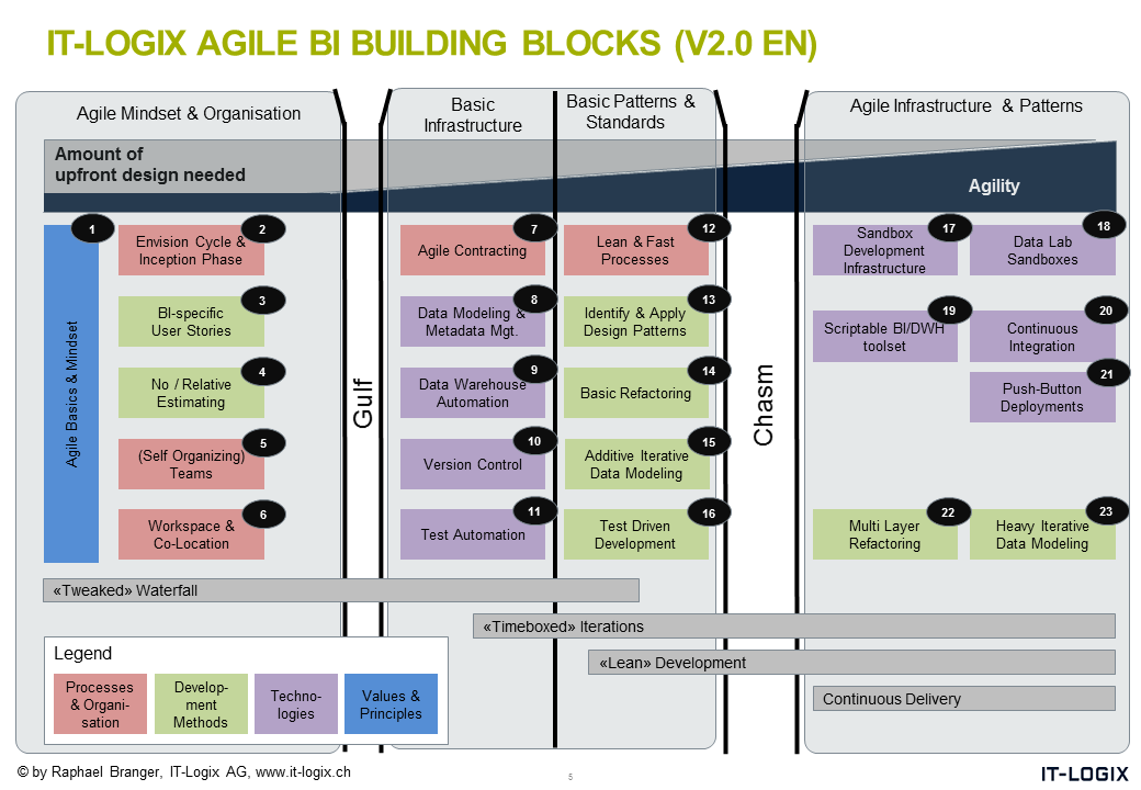 IT-Logix Agile BI Building Blocks V2.0
