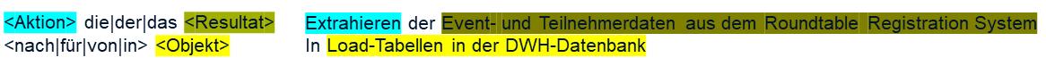 Extrahieren der Event- und Teilnehmerdaten aus dem Roundtable Registration System In Load-Tabellen in der DWH-Datenbank