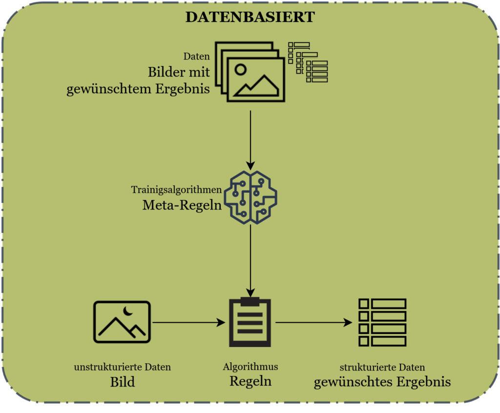 Grafik zur Verdeutlichung des datenbasierten Ansatzes (mit Deep Learning)