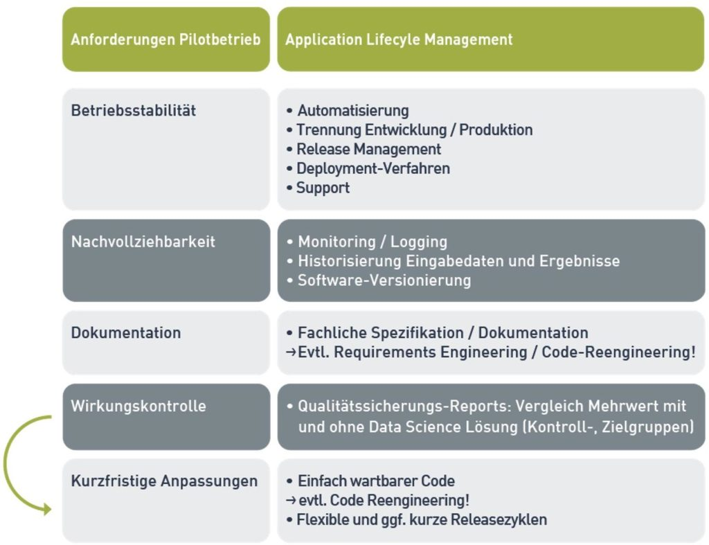 Tabelle Application Lifecycle Management