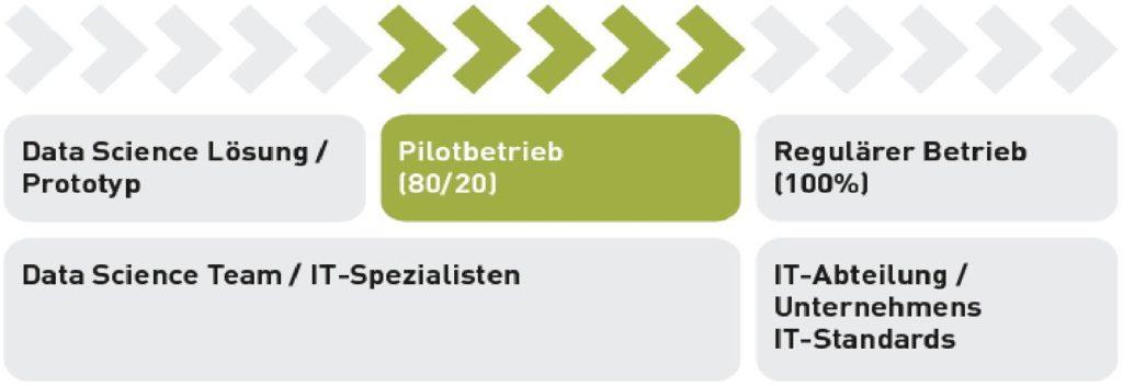 Pilotbetrieb