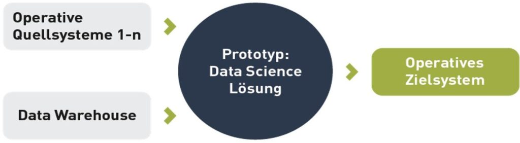 Prototyp Data Science Lösung