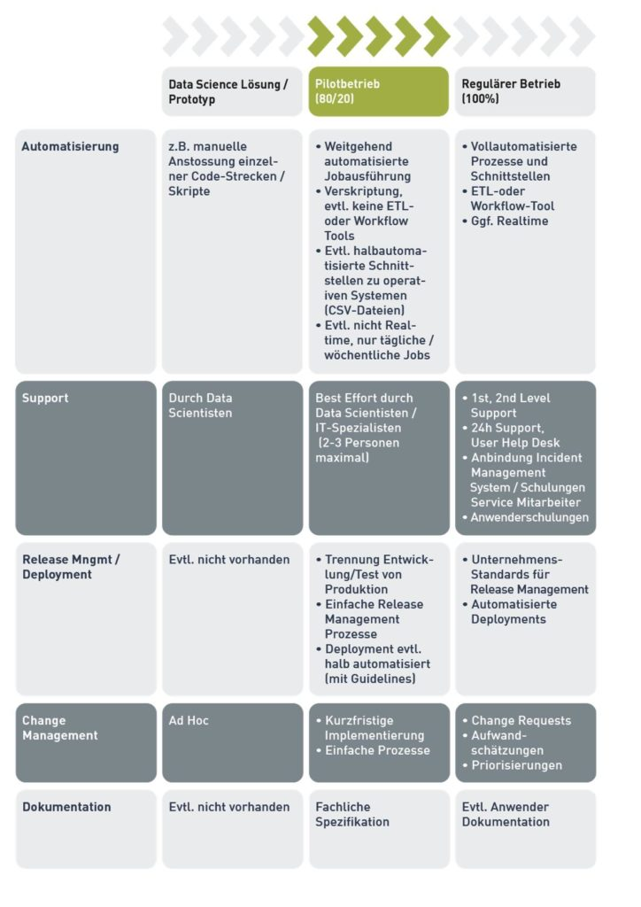 Tabelle Pilot - Prototyp - Betrieb